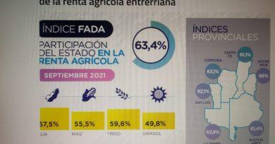 EL ESTADO SE QUEDA CON EL 66% DE LAS RENTAS AGRICOLAS EN ENTRE RIOS-INFORME DE FADA.-
